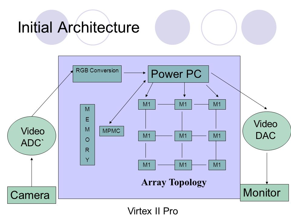 Initial Architecture Camera Video ADC` Virtex II Pro RGB Conversion Power PC M1 MEMORYMEMORY Video DAC MPMC Monitor Array Topology