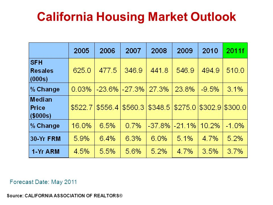 California Housing Market Outlook Source: CALIFORNIA ASSOCIATION OF REALTORS® Forecast Date: May 2011