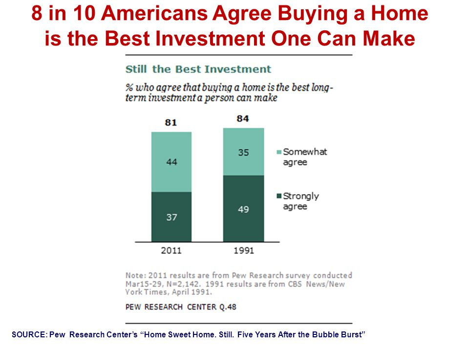 8 in 10 Americans Agree Buying a Home is the Best Investment One Can Make SOURCE: Pew Research Centers Home Sweet Home.