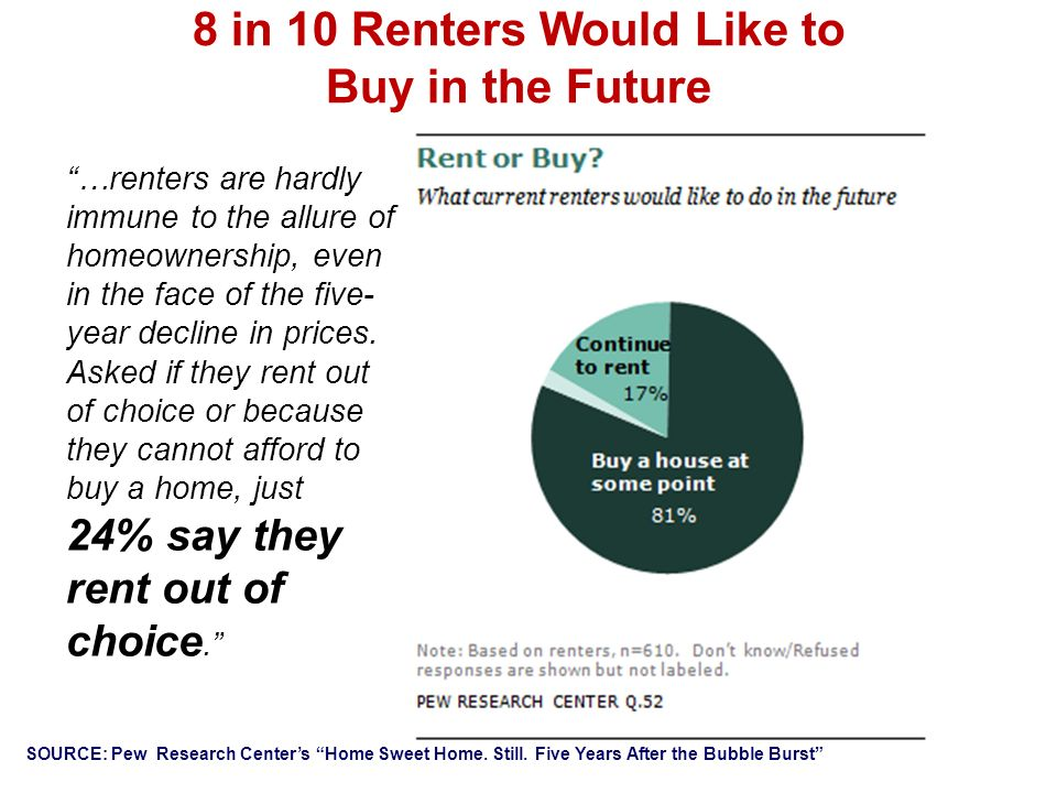 8 in 10 Renters Would Like to Buy in the Future …renters are hardly immune to the allure of homeownership, even in the face of the five- year decline in prices.