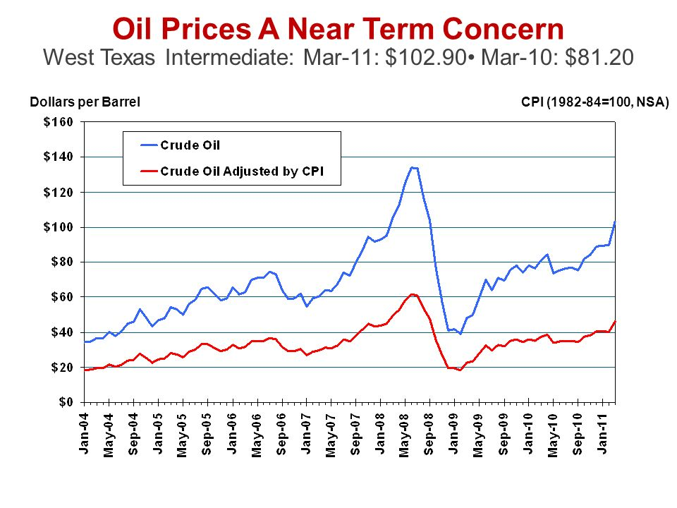 Dollars per Barrel Oil Prices A Near Term Concern West Texas Intermediate: Mar-11: $ Mar-10: $81.20 CPI ( =100, NSA)