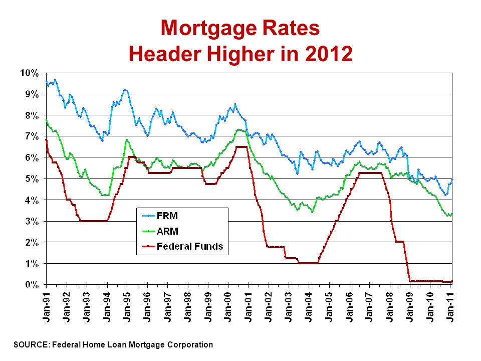 SOURCE: Federal Home Loan Mortgage Corporation Mortgage Rates Header Higher in 2012
