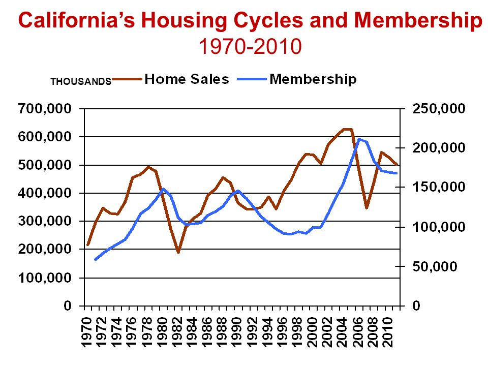 THOUSANDS Californias Housing Cycles and Membership