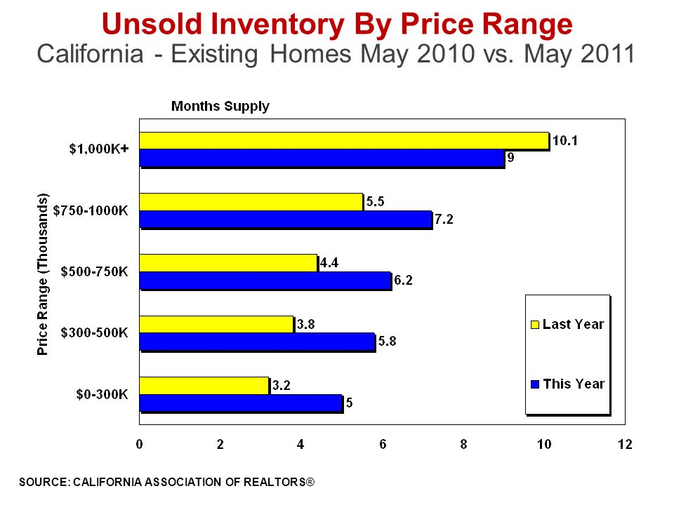 Unsold Inventory By Price Range California - Existing Homes May 2010 vs.