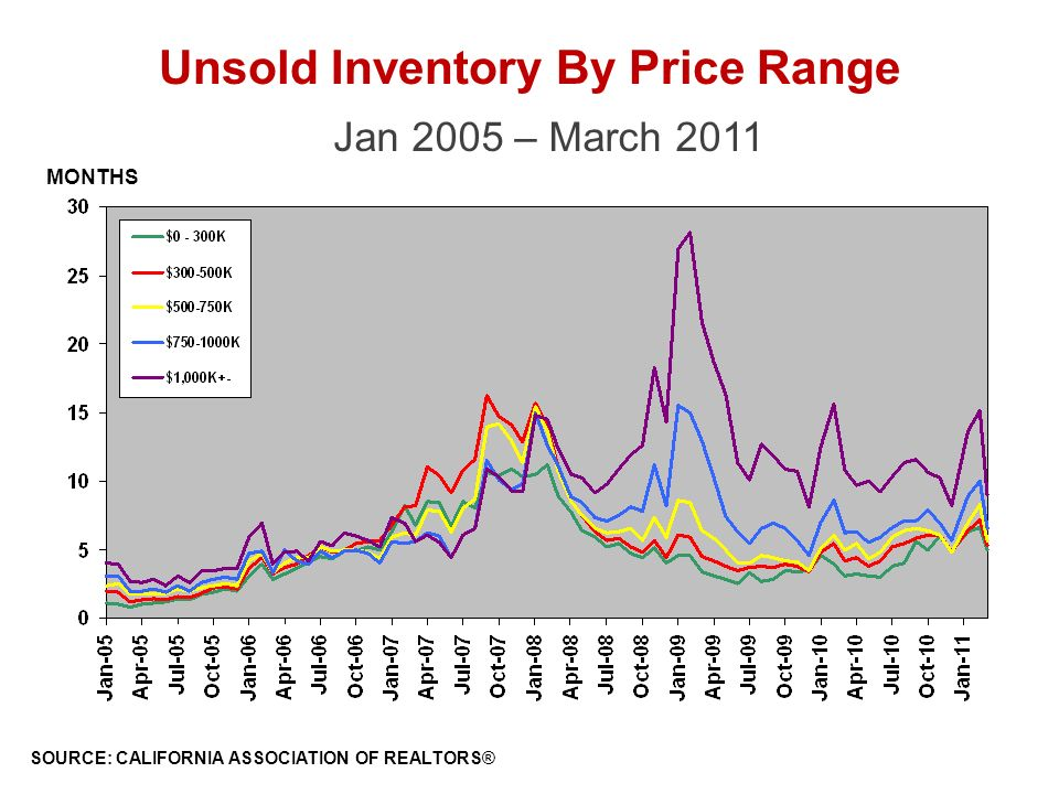 Unsold Inventory By Price Range Jan 2005 – March 2011 SOURCE: CALIFORNIA ASSOCIATION OF REALTORS® MONTHS
