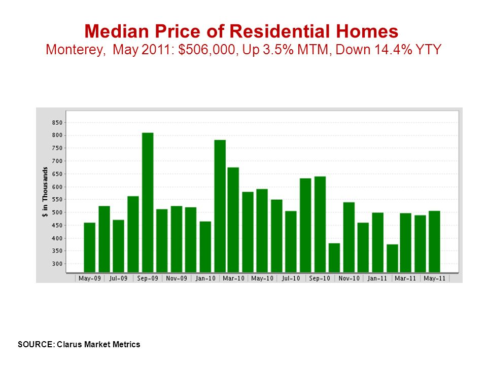 Median Price of Residential Homes Monterey, May 2011: $506,000, Up 3.5% MTM, Down 14.4% YTY SOURCE: Clarus Market Metrics