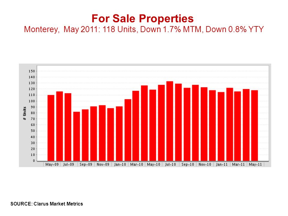 For Sale Properties Monterey, May 2011: 118 Units, Down 1.7% MTM, Down 0.8% YTY SOURCE: Clarus Market Metrics