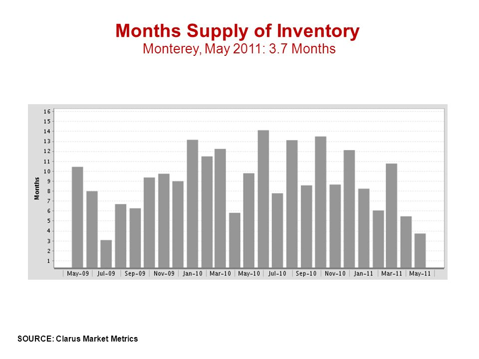 Months Supply of Inventory Monterey, May 2011: 3.7 Months SOURCE: Clarus Market Metrics