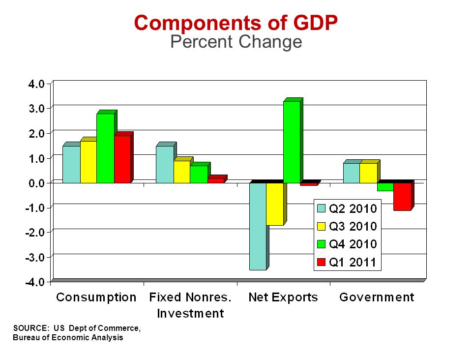 SOURCE: US Dept of Commerce, Bureau of Economic Analysis Components of GDP Percent Change