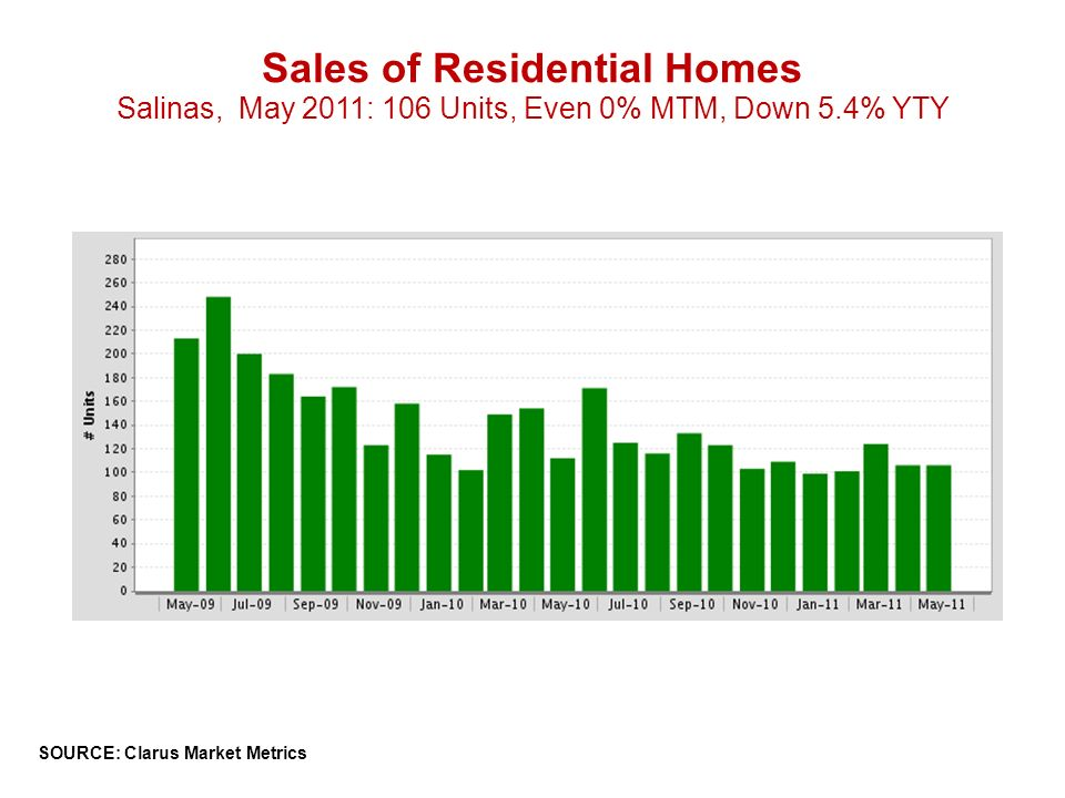 Sales of Residential Homes Salinas, May 2011: 106 Units, Even 0% MTM, Down 5.4% YTY SOURCE: Clarus Market Metrics