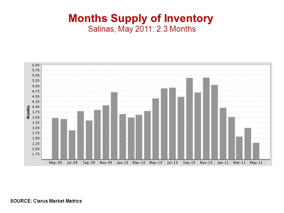 Months Supply of Inventory Salinas, May 2011: 2.3 Months SOURCE: Clarus Market Metrics
