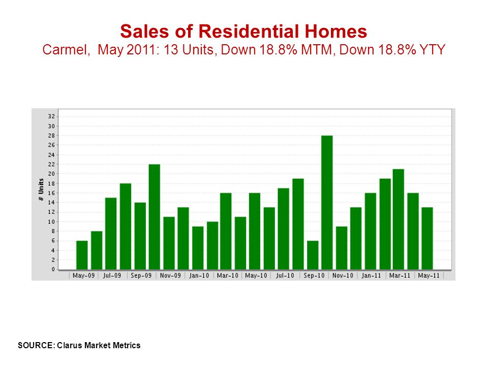 Sales of Residential Homes Carmel, May 2011: 13 Units, Down 18.8% MTM, Down 18.8% YTY SOURCE: Clarus Market Metrics