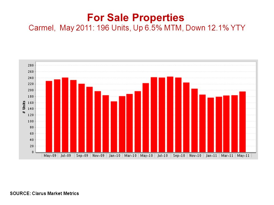 For Sale Properties Carmel, May 2011: 196 Units, Up 6.5% MTM, Down 12.1% YTY SOURCE: Clarus Market Metrics