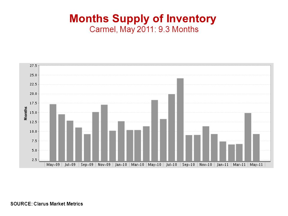 Months Supply of Inventory Carmel, May 2011: 9.3 Months SOURCE: Clarus Market Metrics