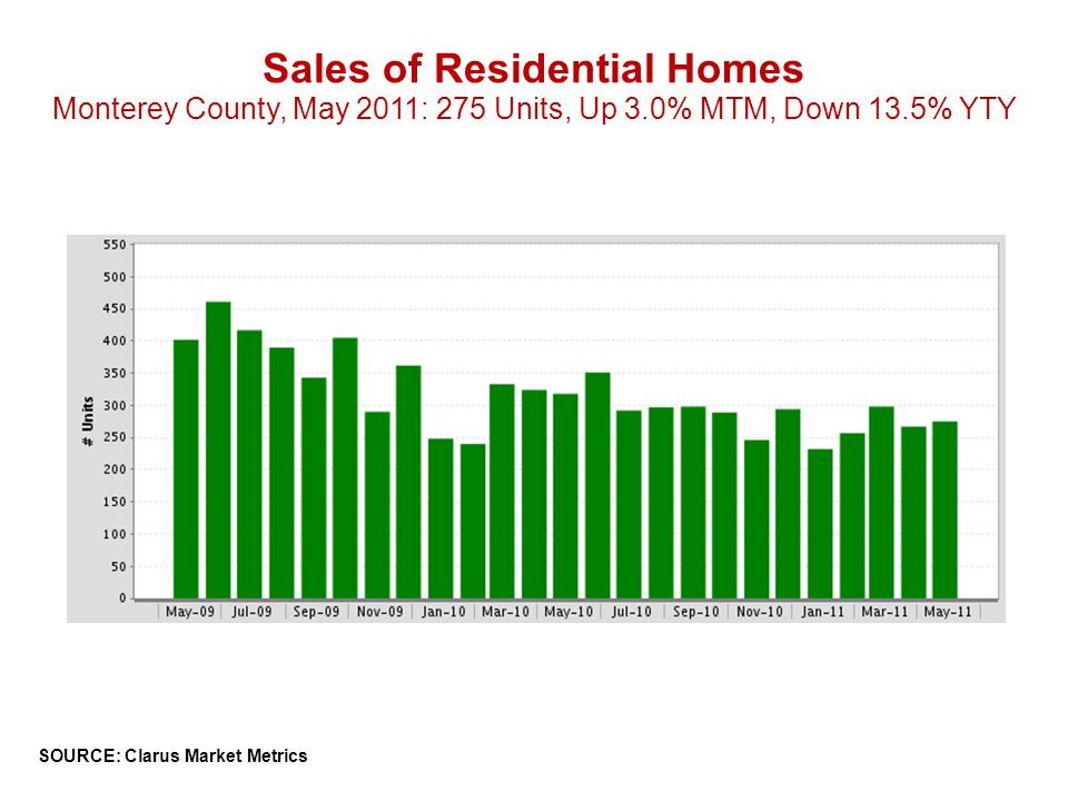 Sales of Residential Homes Monterey County, May 2011: 275 Units, Up 3.0% MTM, Down 13.5% YTY SOURCE: Clarus Market Metrics