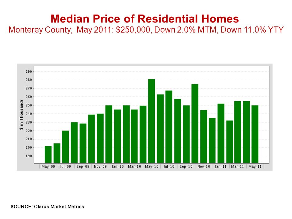 Median Price of Residential Homes Monterey County, May 2011: $250,000, Down 2.0% MTM, Down 11.0% YTY SOURCE: Clarus Market Metrics