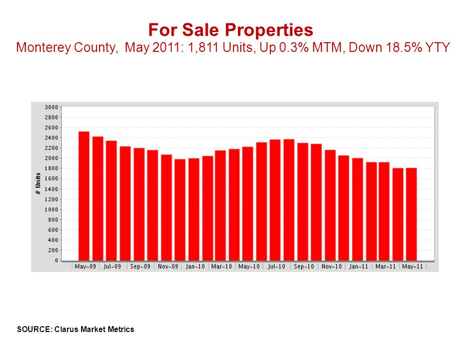 For Sale Properties Monterey County, May 2011: 1,811 Units, Up 0.3% MTM, Down 18.5% YTY SOURCE: Clarus Market Metrics