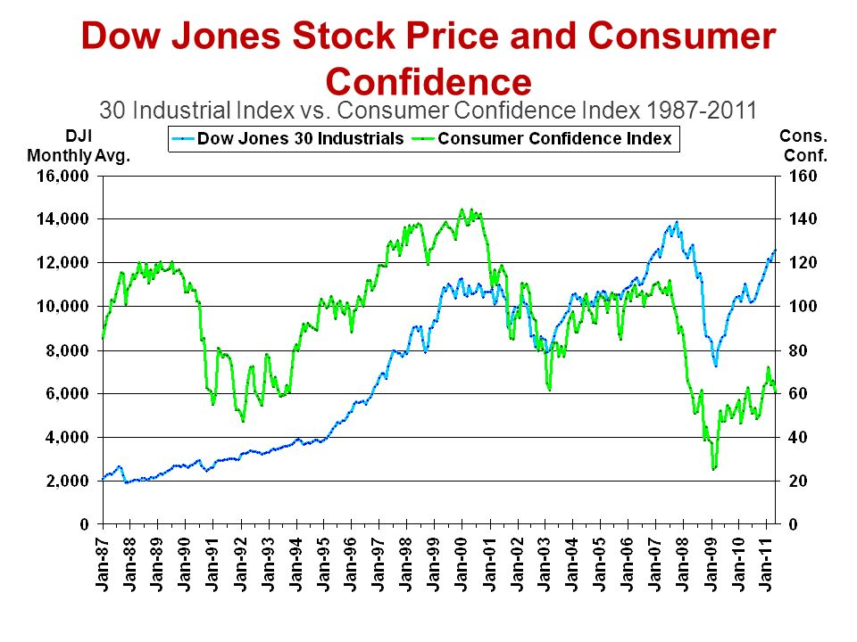 DJI Monthly Avg. Dow Jones Stock Price and Consumer Confidence 30 Industrial Index vs.