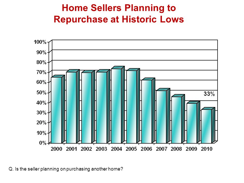 Home Sellers Planning to Repurchase at Historic Lows Q.