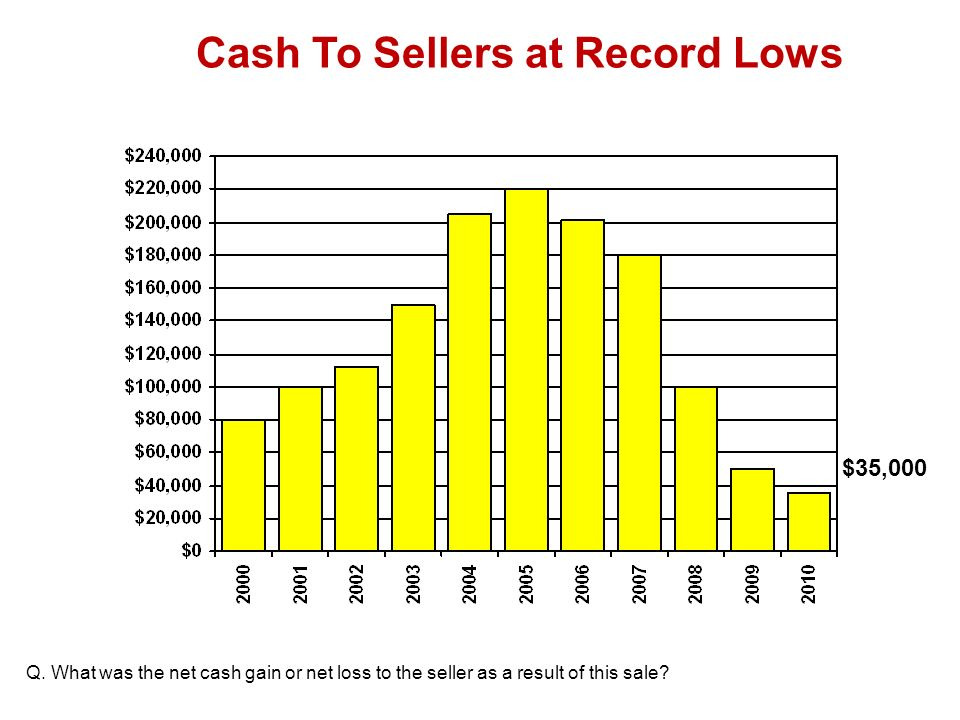 Net Cash To Sellers at Record Lows Q.