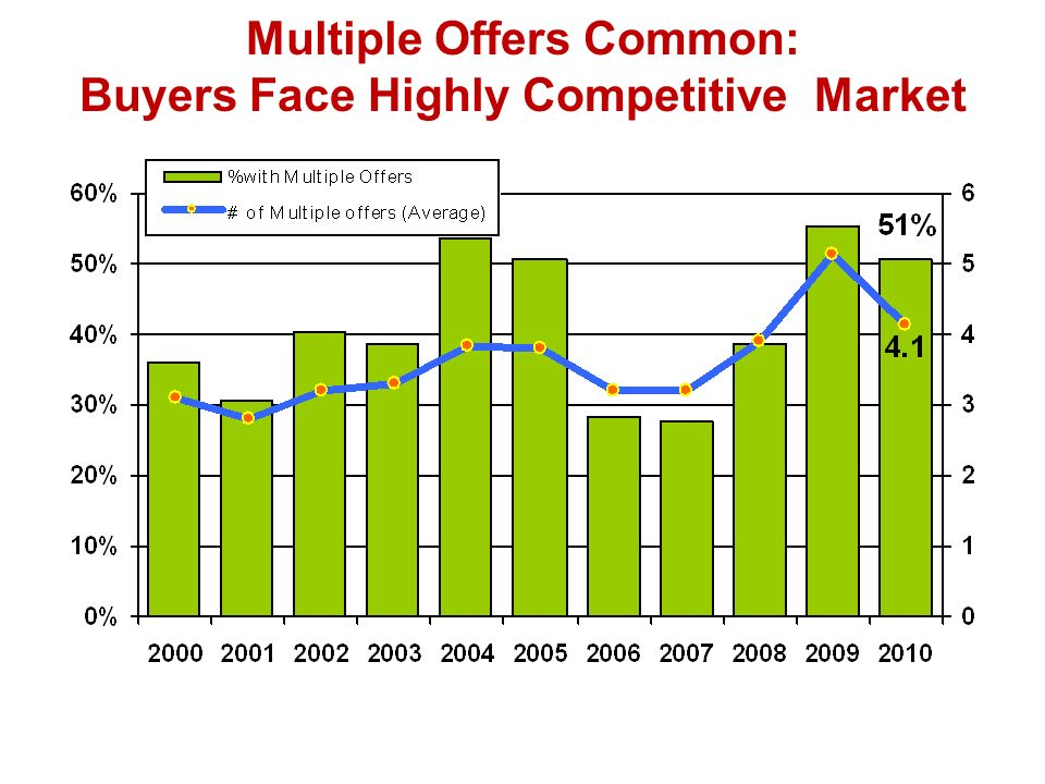Multiple Offers Common: Buyers Face Highly Competitive Market