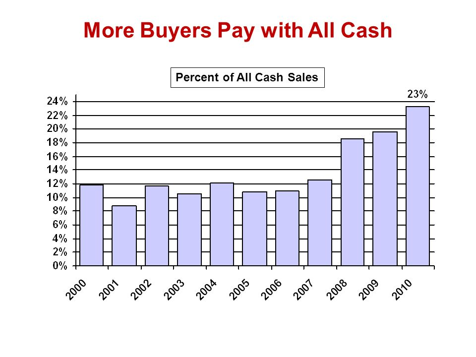 More Buyers Pay with All Cash Percent of All Cash Sales