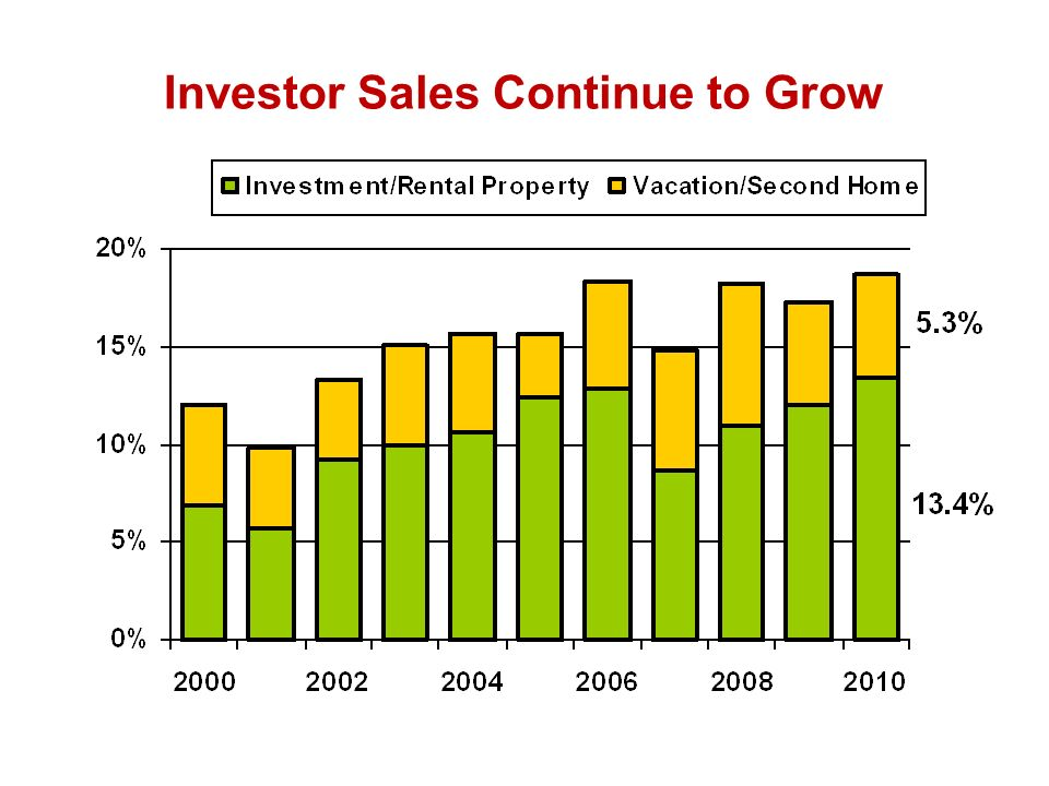 Investor Sales Continue to Grow