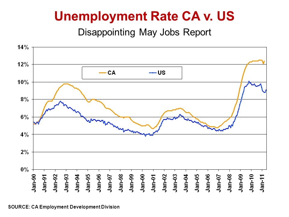 SOURCE: CA Employment Development Division Unemployment Rate CA v. US Disappointing May Jobs Report