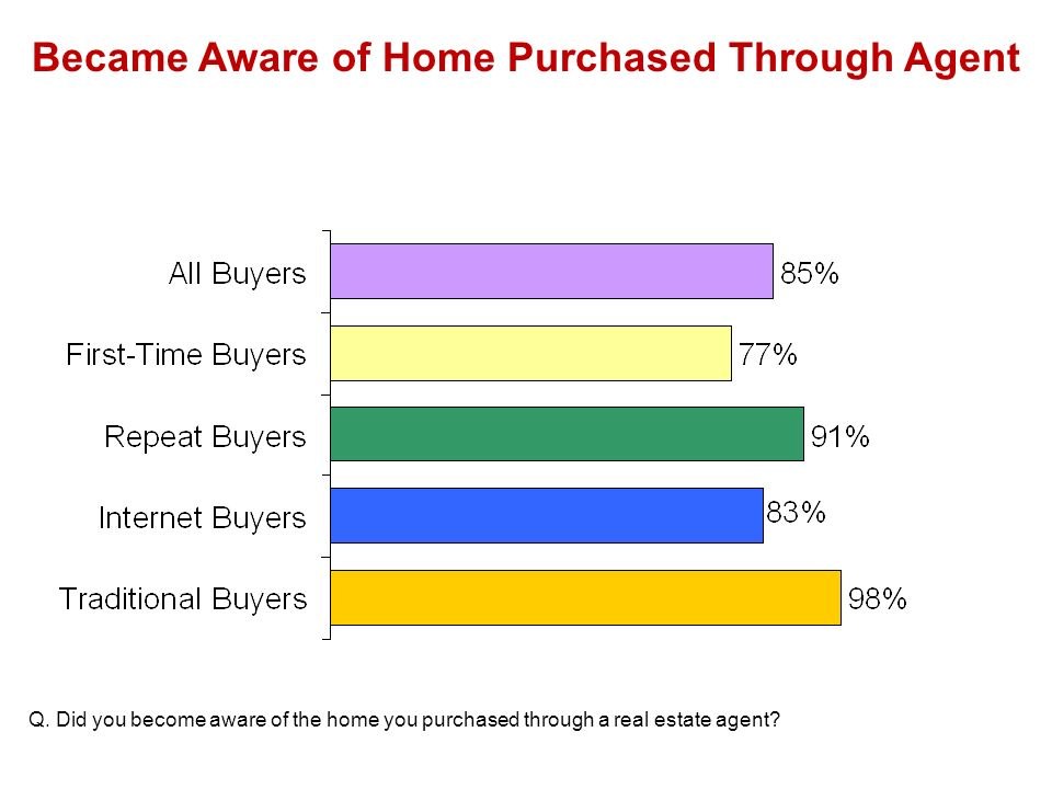 Became Aware of Home Purchased Through Agent Q.
