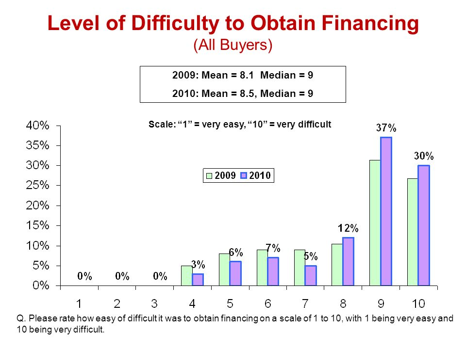 2009: Mean = 8.1 Median = : Mean = 8.5, Median = 9 Scale: 1 = very easy, 10 = very difficult Level of Difficulty to Obtain Financing (All Buyers) Q.