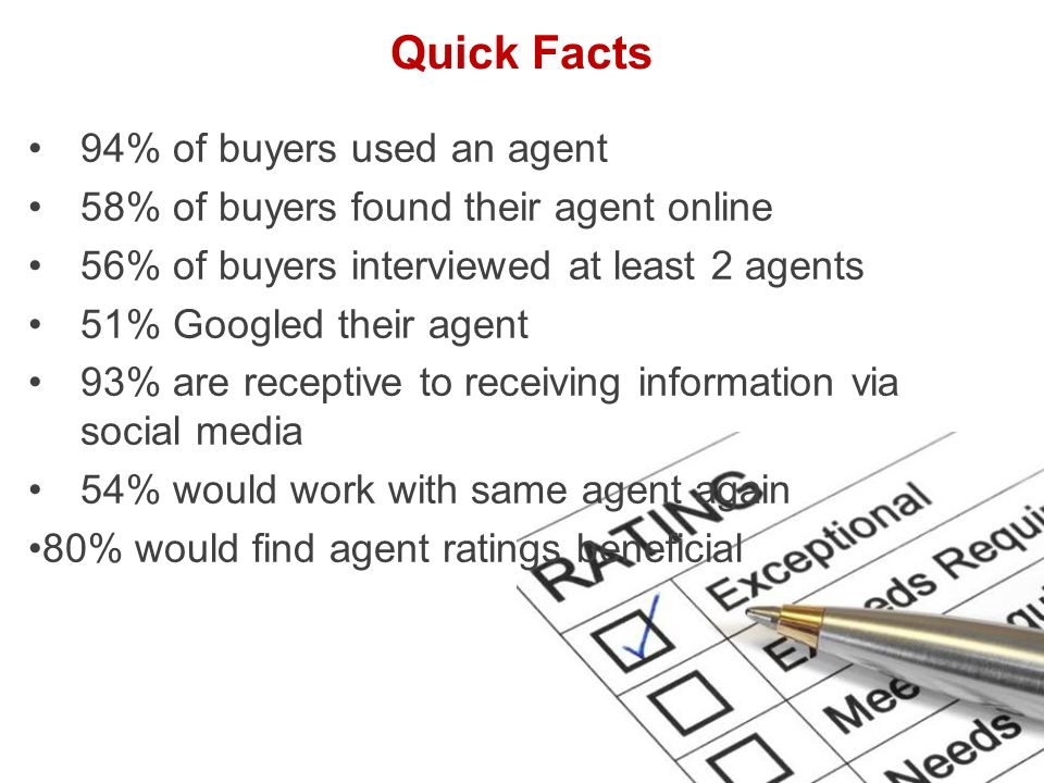 Quick Facts 94% of buyers used an agent 58% of buyers found their agent online 56% of buyers interviewed at least 2 agents 51% Googled their agent 93% are receptive to receiving information via social media 54% would work with same agent again 80% would find agent ratings beneficial