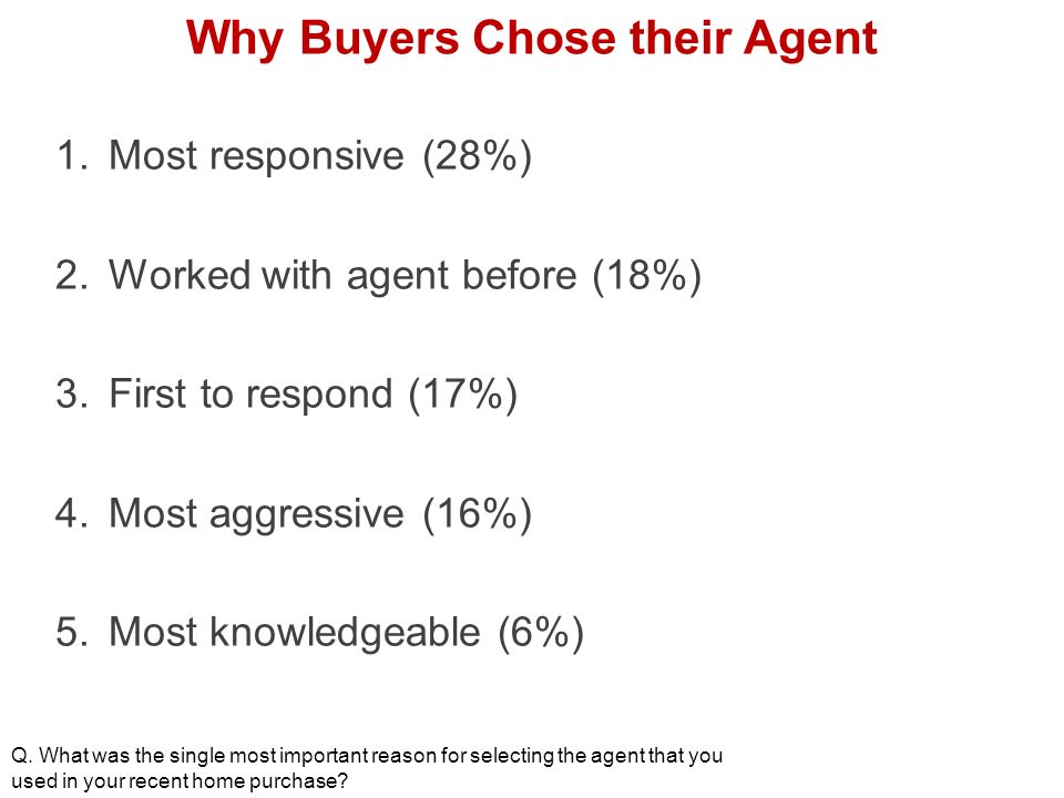 Why Buyers Chose their Agent 1.Most responsive (28%) 2.Worked with agent before (18%) 3.First to respond (17%) 4.Most aggressive (16%) 5.Most knowledgeable (6%) Q.