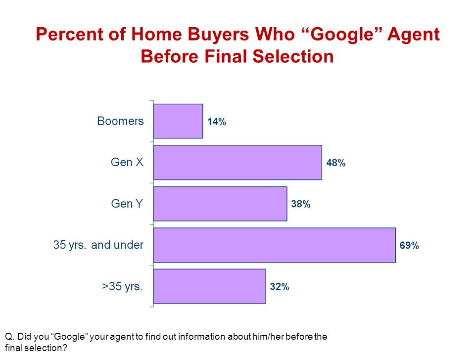 Percent of Home Buyers Who Google Agent Before Final Selection Q.