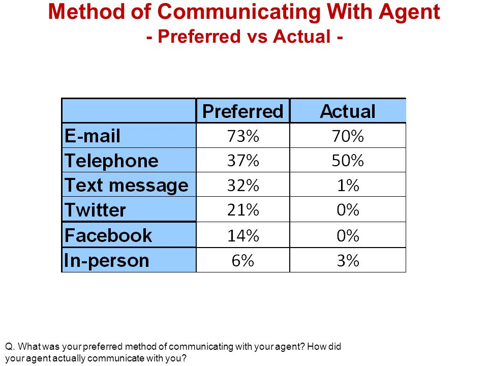 Method of Communicating With Agent - Preferred vs Actual - Q.