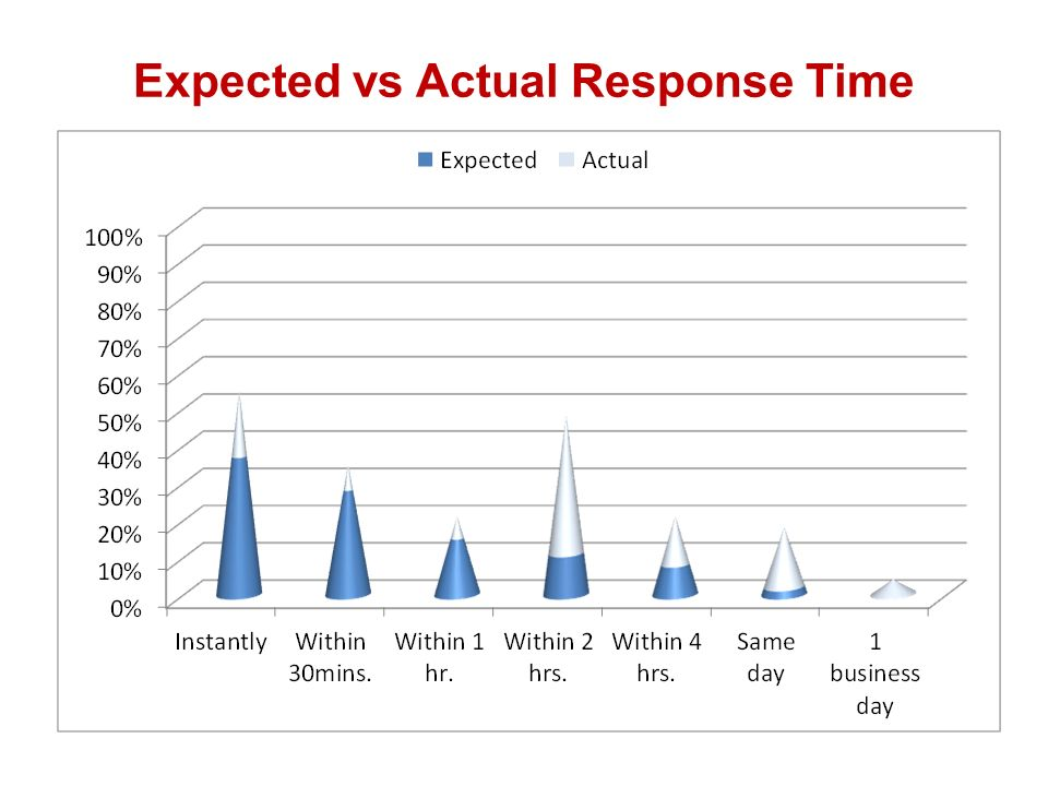 Expected vs Actual Response Time