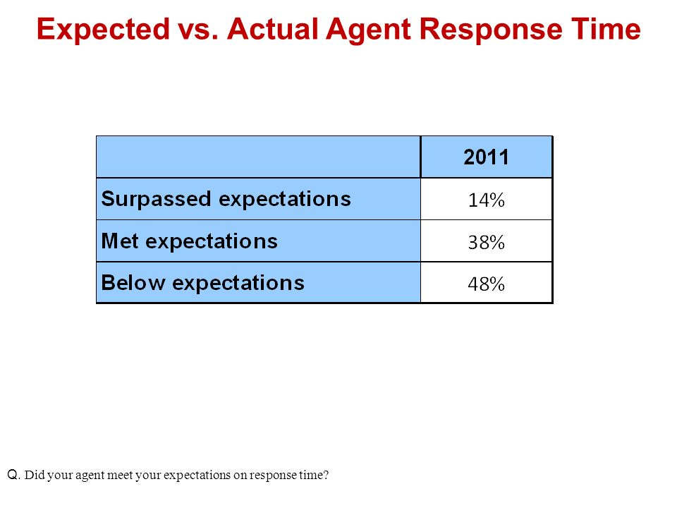 Expected vs. Actual Agent Response Time Q. Did your agent meet your expectations on response time