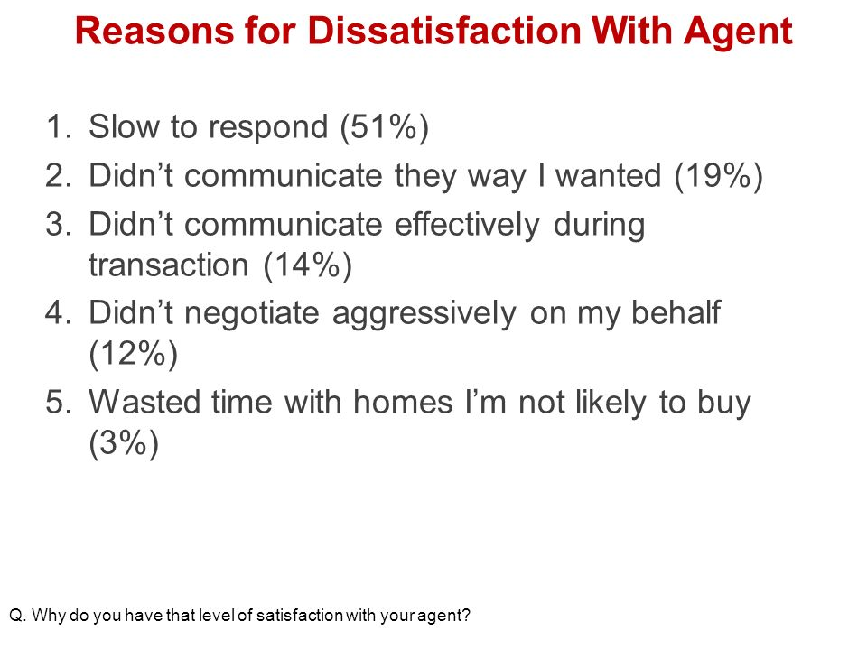 Reasons for Dissatisfaction With Agent 1.Slow to respond (51%) 2.Didnt communicate they way I wanted (19%) 3.Didnt communicate effectively during transaction (14%) 4.Didnt negotiate aggressively on my behalf (12%) 5.Wasted time with homes Im not likely to buy (3%) Q.