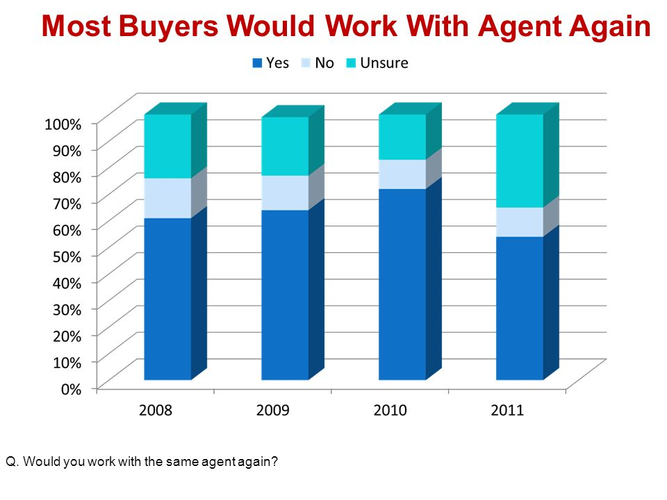 Most Buyers Would Work With Agent Again Q. Would you work with the same agent again
