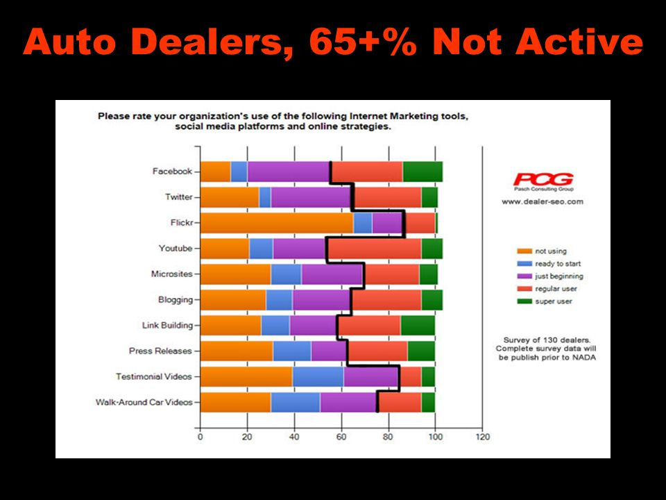 Auto Dealers, 65+% Not Active