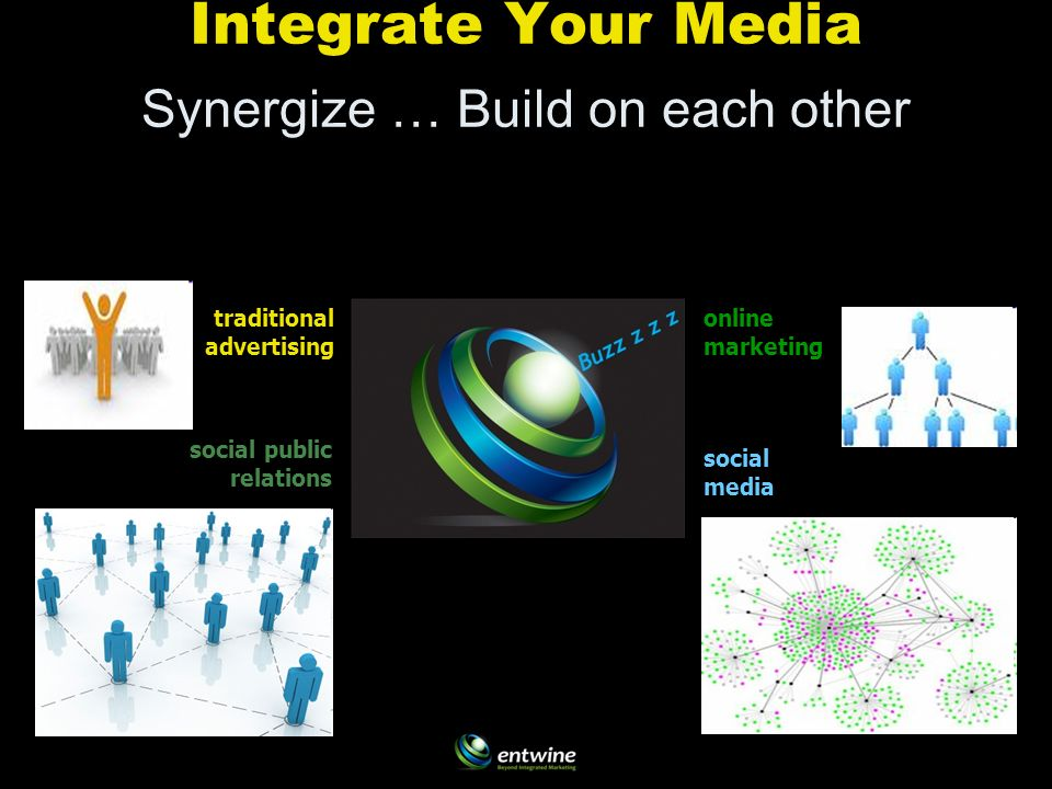 traditional advertising online marketing social media social public relations Integrate Your Media Synergize … Build on each other