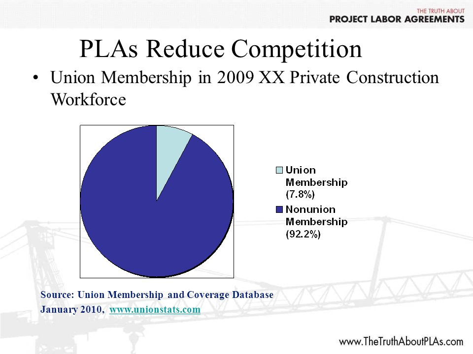 PLAs Reduce Competition Union Membership in 2009 XX Private Construction Workforce Source: Union Membership and Coverage Database January 2010, www.unionstats.comwww.unionstats.com