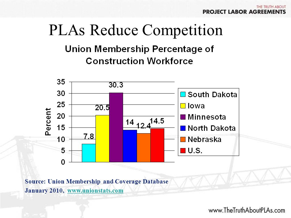 PLAs Reduce Competition Source: Union Membership and Coverage Database January 2010,