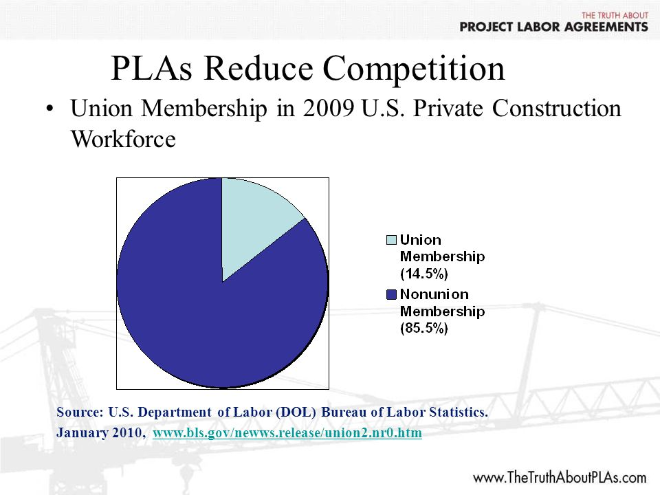 PLAs Reduce Competition Union Membership in 2009 U.S.