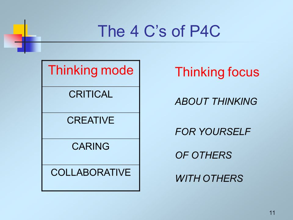 11 The 4 Cs of P4C Thinking mode CRITICAL CREATIVE CARING COLLABORATIVE Thinking focus ABOUT THINKING FOR YOURSELF OF OTHERS WITH OTHERS