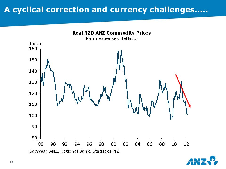14 >Confidence >Contagion >Commodity prices National Bank Business Outlook – confidence easing The Cs