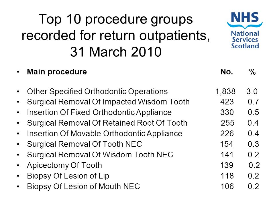 Top 10 procedure groups recorded for return outpatients, 31 March 2010 Main procedure No.