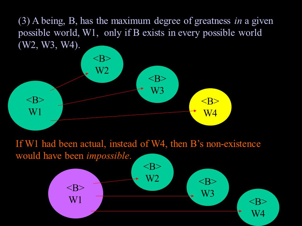 (3) A being, B, has the maximum degree of greatness in a given possible world, W1, only if B exists in every possible world (W2, W3, W4).