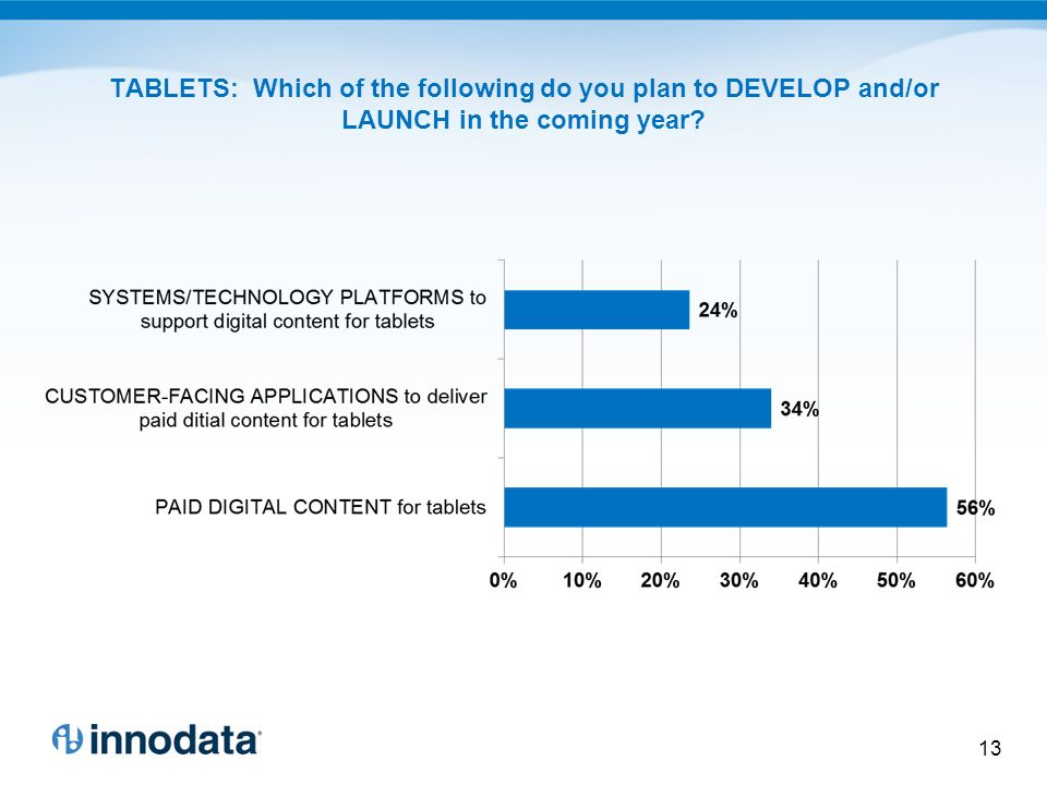 TABLETS: Which of the following do you plan to DEVELOP and/or LAUNCH in the coming year 13