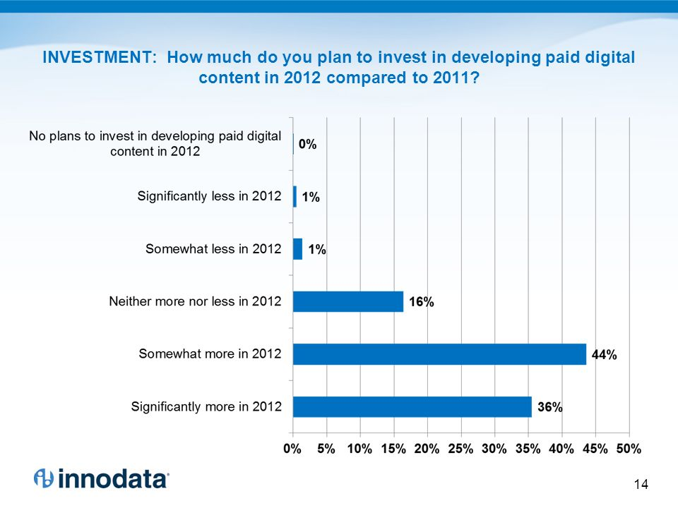 INVESTMENT: How much do you plan to invest in developing paid digital content in 2012 compared to 2011.