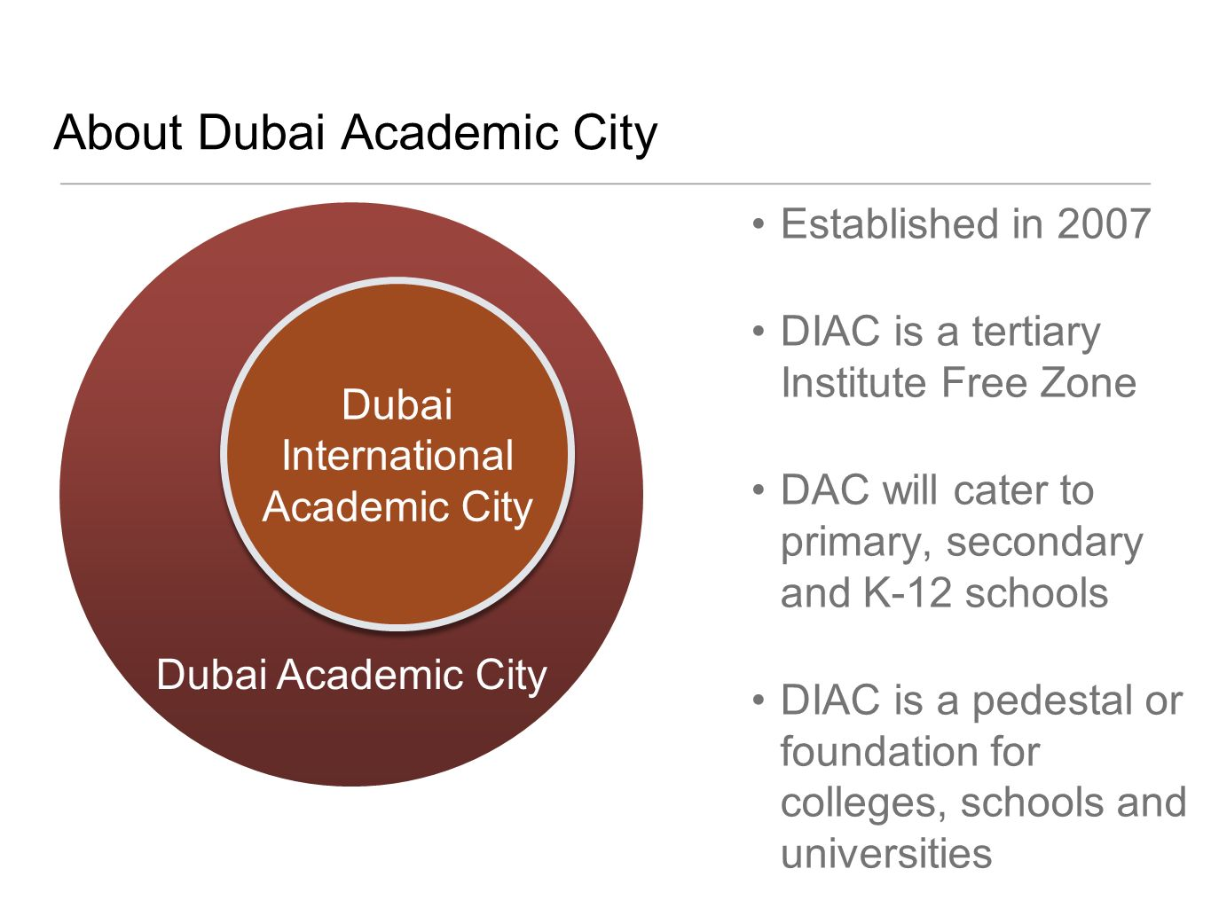 About Dubai Academic City Established in 2007 DIAC is a tertiary Institute Free Zone DAC will cater to primary, secondary and K-12 schools DIAC is a pedestal or foundation for colleges, schools and universities Dubai Academic City Dubai International Academic City